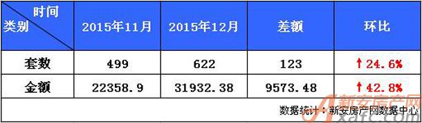 池州楼市2015年12月与11月销售行情对比