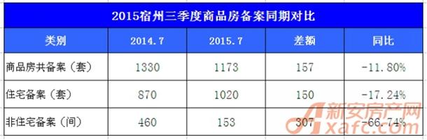 三季度商品房备案同期对比