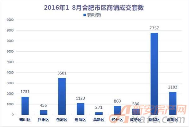 2016年1-8月合肥市区商铺成交套数一览