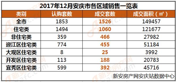 12月城市销售一览表.png