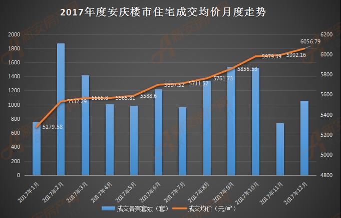 2017年度安庆楼市住宅成交均价月度走势.png