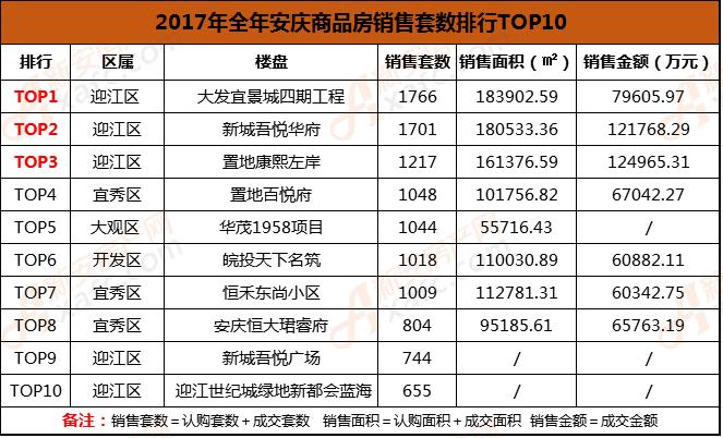 2017年全年安庆商品房销售套数排行TOP10.png
