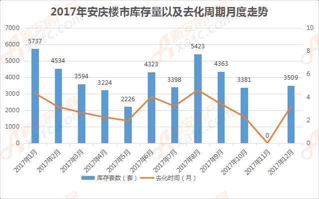 2017年安庆楼市库存量以及去化周期月度走势.png