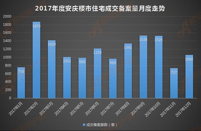 2017年度安庆楼市住宅成交备案量月度走势.png