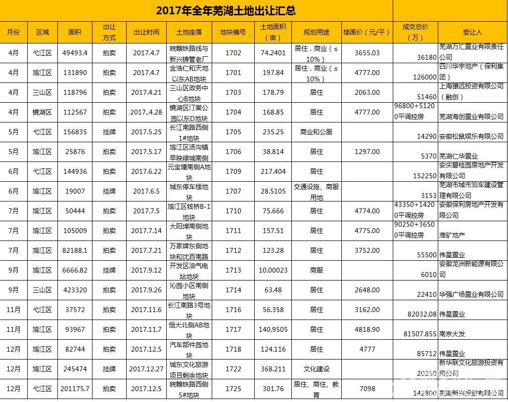 芜湖2017年土地.jpg