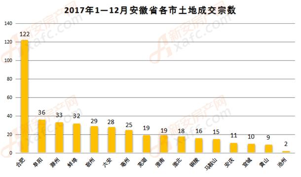 2017安徽各区土地成交宗数.png