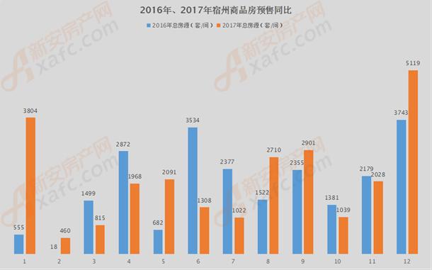 2016年、2017年宿州商品房预售同比.png