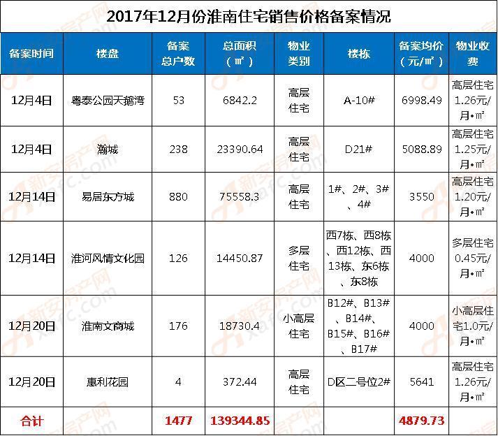 2017年12月淮南住宅销售价格备案表