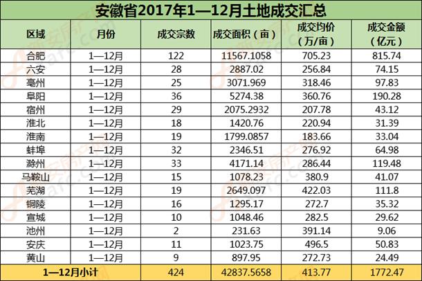 安徽省1—12月土地成交.png