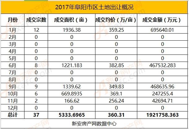 2017年阜阳市区土地市场37宗地块成交