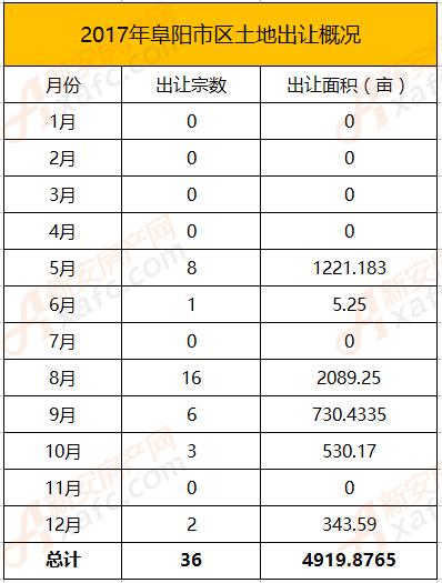 2017年阜阳市区共有36宗地块出让