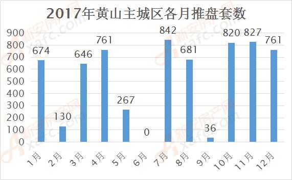 2017年黄山主城区各月推盘套数.png