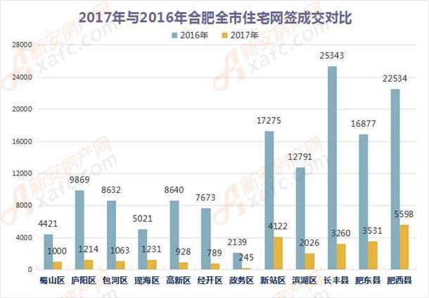 2017年与2016年合肥全市住宅网签成交对比