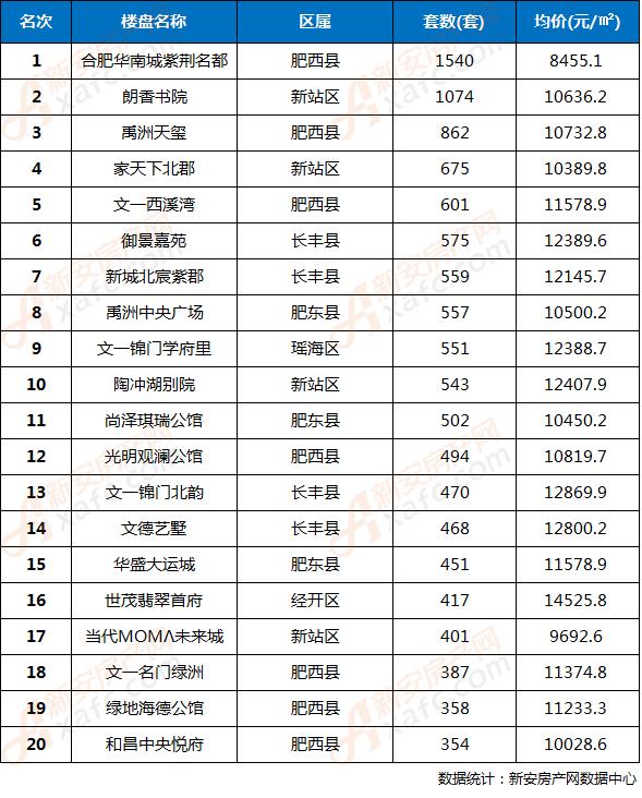 2017年合肥市住宅成交TOP20楼盘(以网签成交量排名)