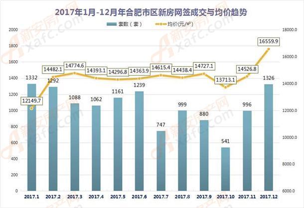 2017年1月-12月年合肥市区新房网签成交与均价趋势