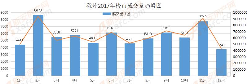 2017年商品房全年销售.png