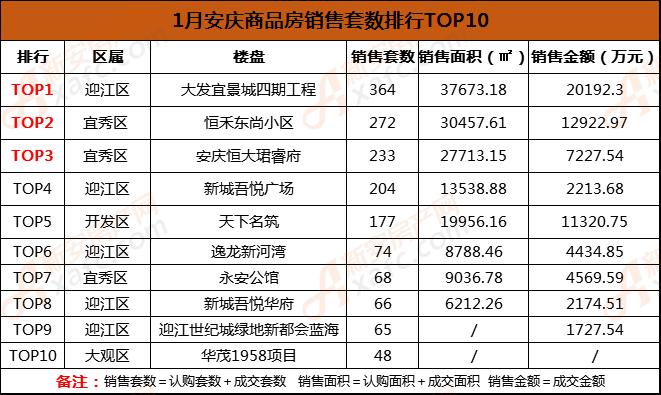 1月安庆商品房销售套数排行TOP10.png