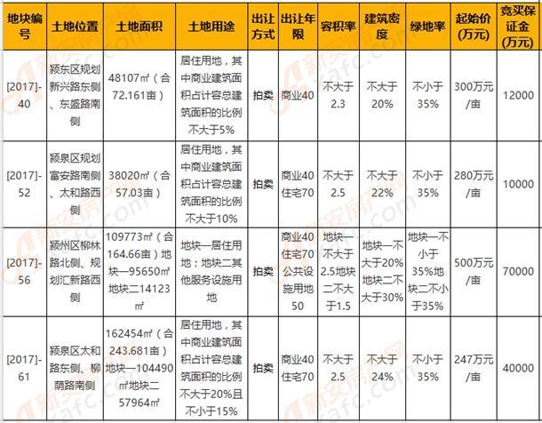阜阳市今日4宗地块集中出让 面积达537.5亩
