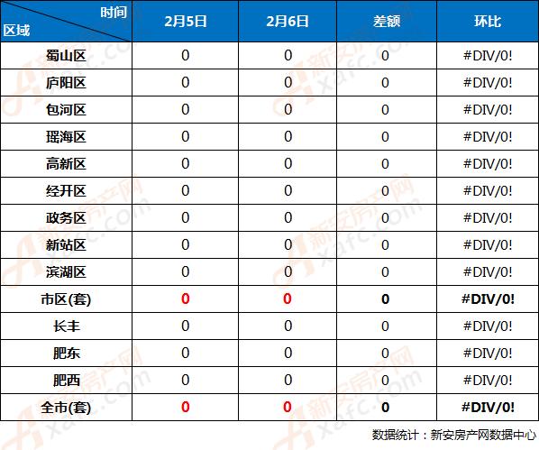 2月6日与2月5日合肥市各区商品住宅备案量对比