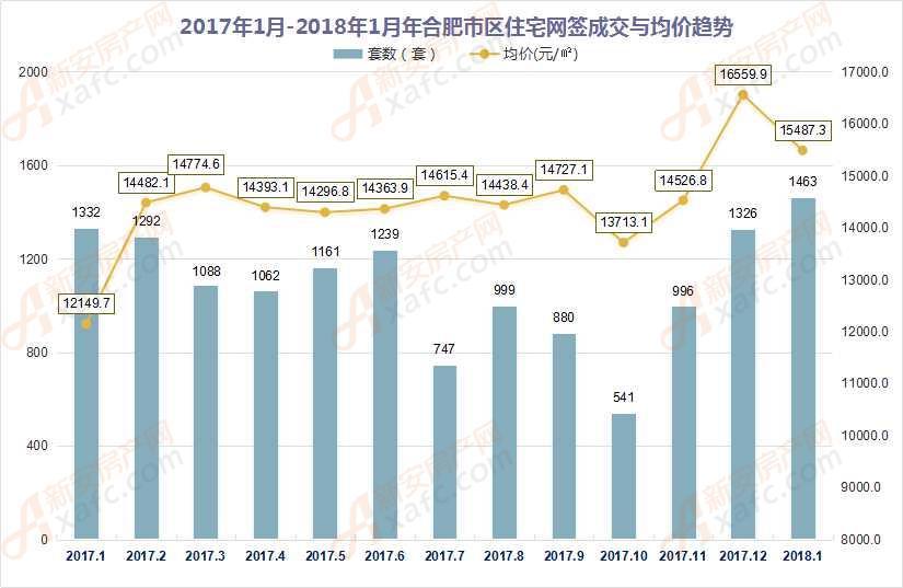 2017年1月-2018年1月年合肥市区新房备案量与均价趋势