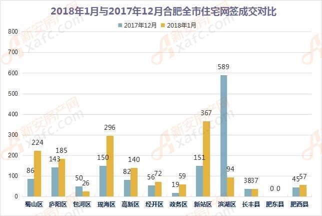 2018年1月与2017年12月合肥市区住宅网签成交量对比
