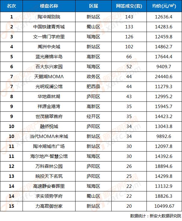 2018年1月合肥全市住宅楼盘网签TOP15排行榜