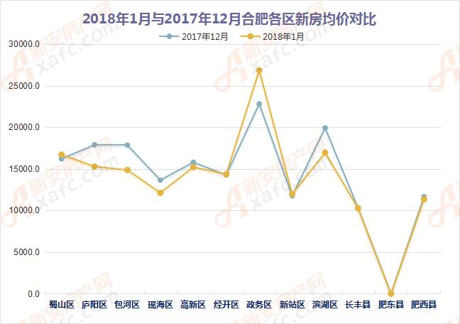 2018年1月合肥各区域新房网签备案量与均价趋势