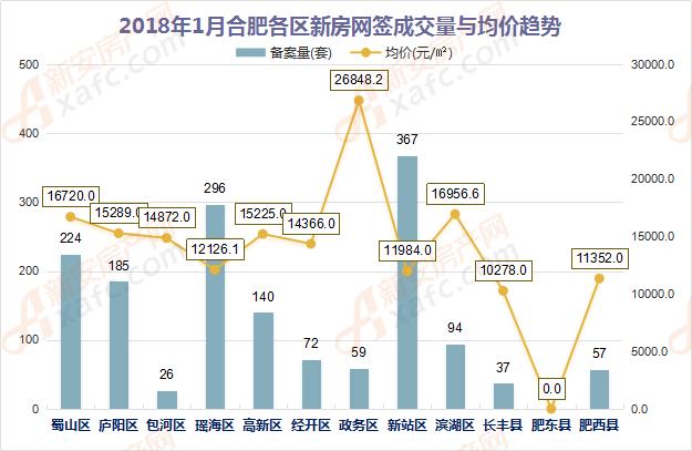 2018年1月合肥各区新房网签成交量与均价趋势
