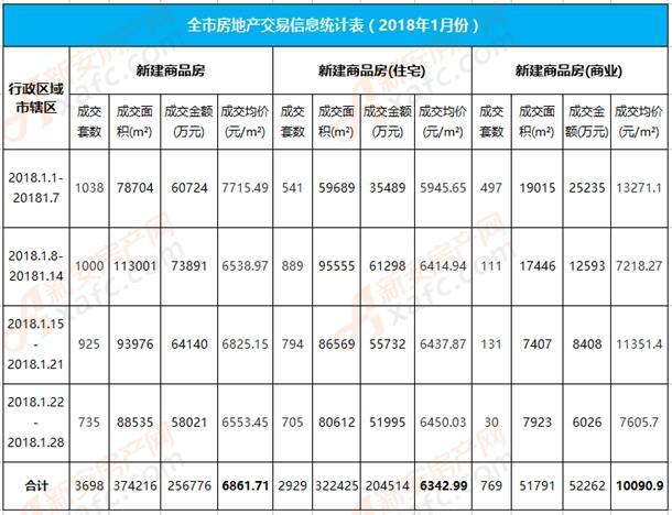 1月阜阳市区住宅成交2929套 成交均价6342.99元/㎡