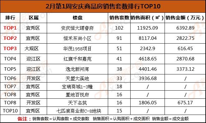 2月第1周安庆商品房销售套数排行TOP10.png
