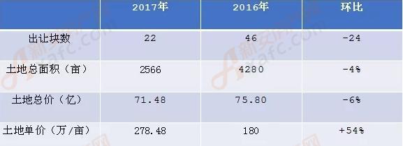 2017年和2016年土地数据对比