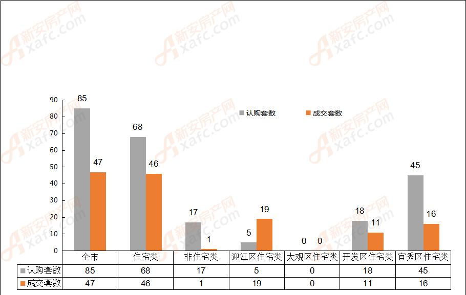 2018年2月9日安庆市各区域成交对比表