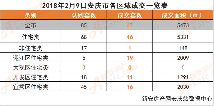 2018年2月9日安庆市各区域成交一览表