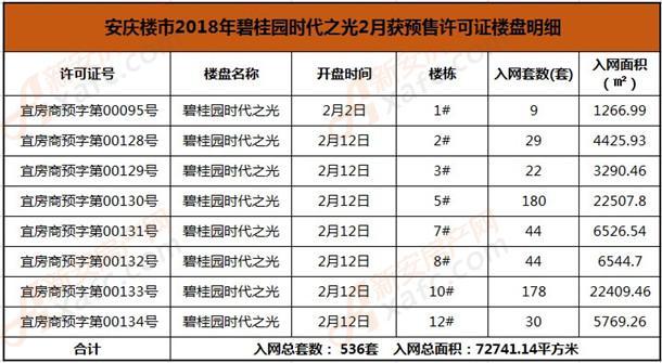 碧桂园时代之光2月预售许可证.JPG