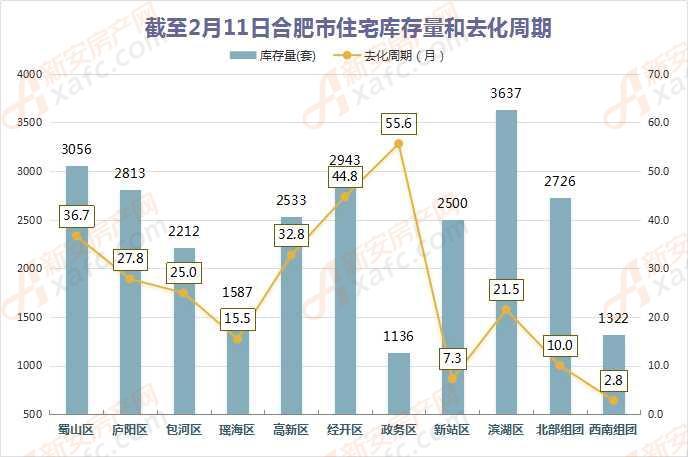 截至2月10日合肥市住宅库存量和去化周期
