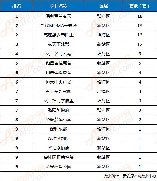 第6周(2月3日-2月10日)合肥市区备案TOP9楼盘