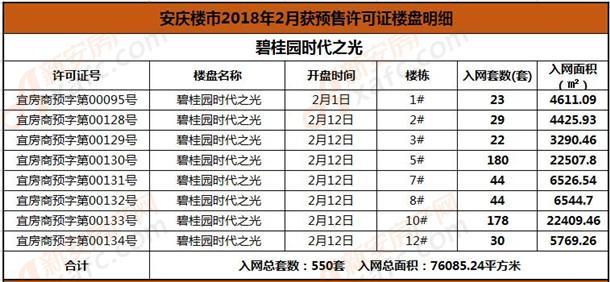 2月份碧桂园时代之光预售.jpg