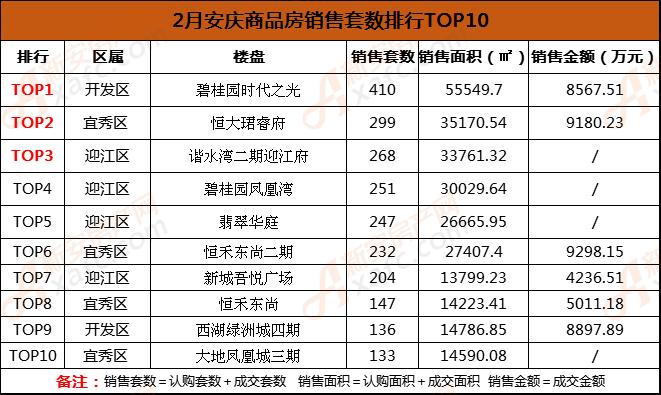 2月安庆商品房销售套数排行TOP10.png