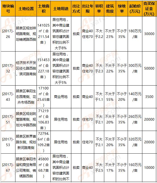 金三月|阜阳今日6宗地块集中出让 总面积749.1亩