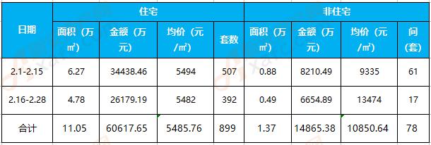 临泉2月楼市行情:住宅备案899套 均价5485.76元/㎡
