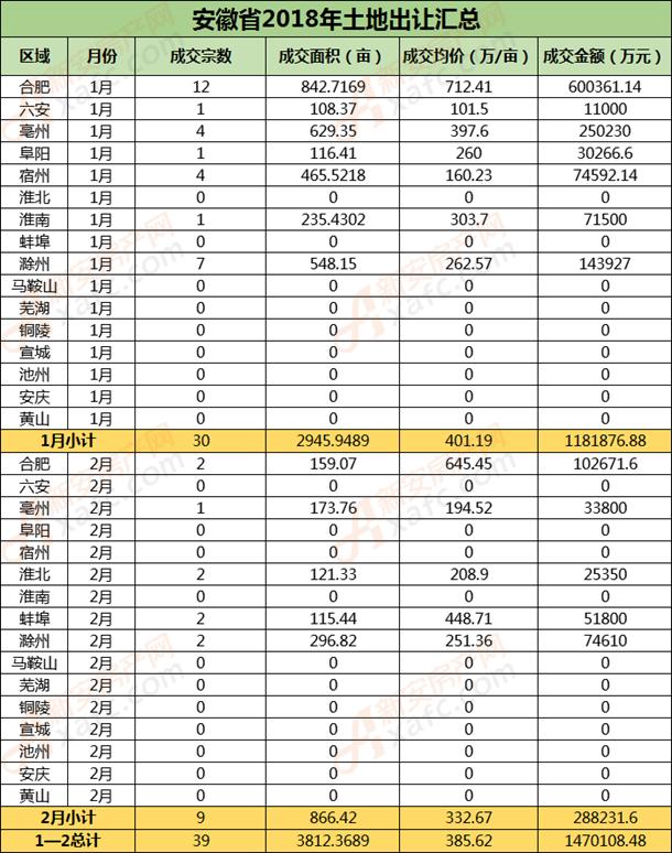 安徽省1—2月.png