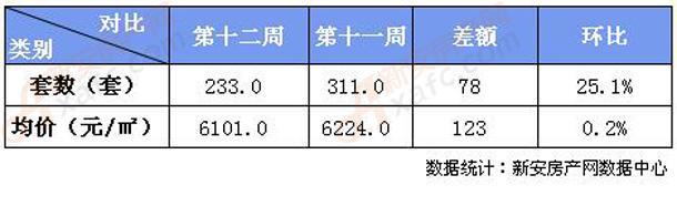 香港马会资料铁算盘:五千人疯抢八百套房源 这就是本周宣城楼市大新闻