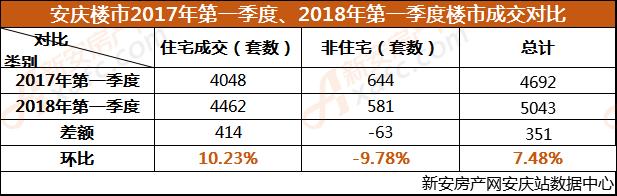 安庆楼市2017年第一季度、2018年第一季度楼市成交对比.png