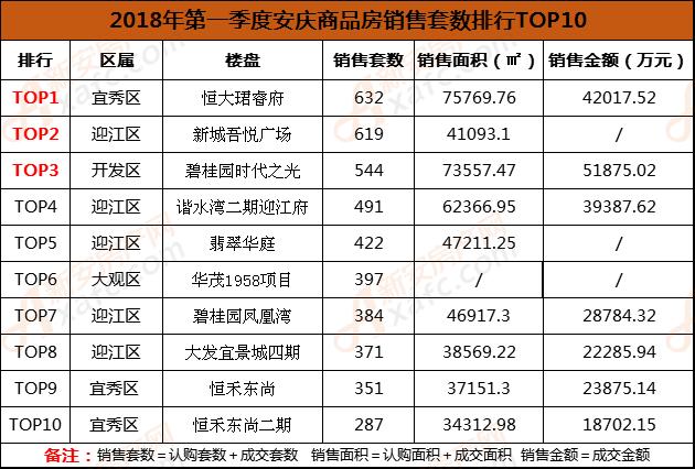 2018年第一季度安庆商品房销售套数排行TOP10.png