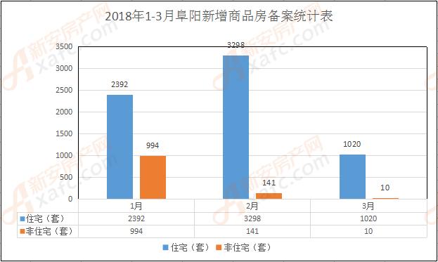 2018年1-3月阜阳新增商品房备案统计表