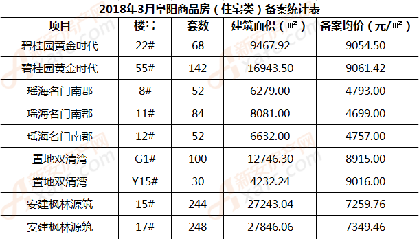 2018年3月阜阳商品房(住宅类)备案统计表