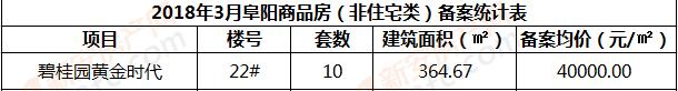 2018年3月阜阳商品房(非住宅类)备案统计表