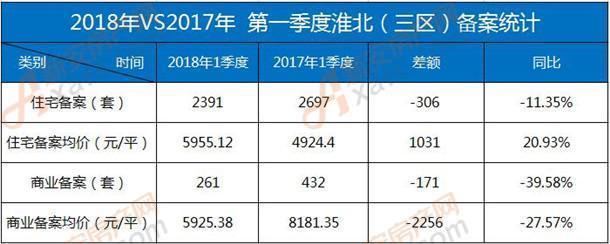2018年一季度淮北商品房成交.jpg