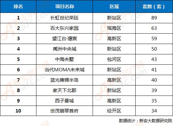 2018年第14周合肥市区楼盘网签成交TOP10排行榜