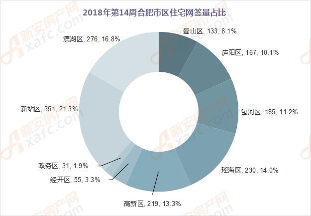 2018年第14周合肥市区住宅网签量占比